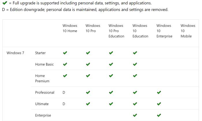 nâng cấp từ Windows 7 lên Windows 10 mà không làm mất tệp1